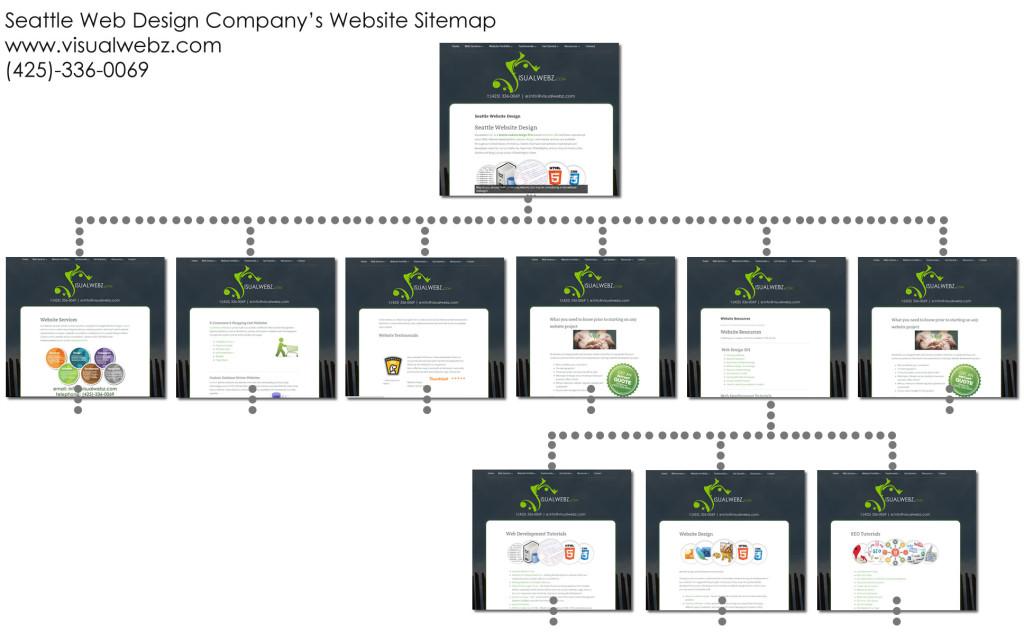 Seattle Website Design - VisualWebz.com Website Sitemap