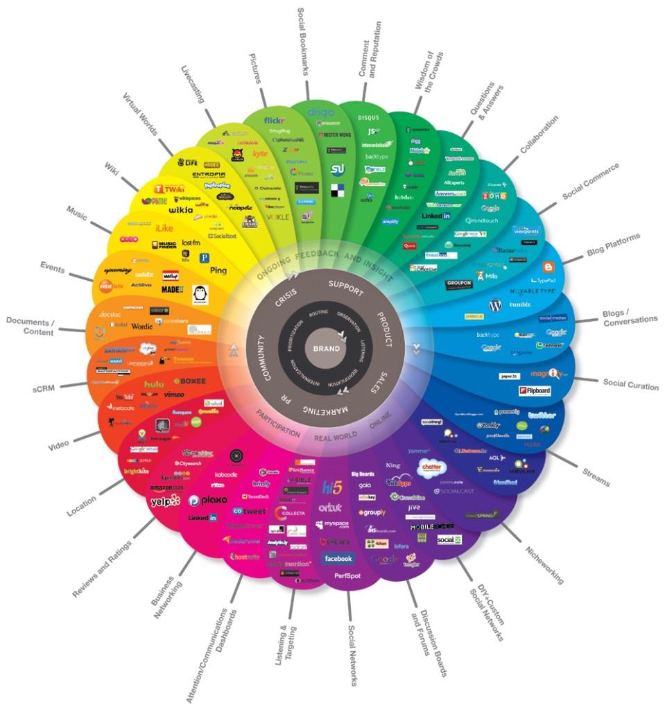 Social Media Conversationprism