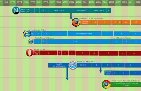 History of Browsers