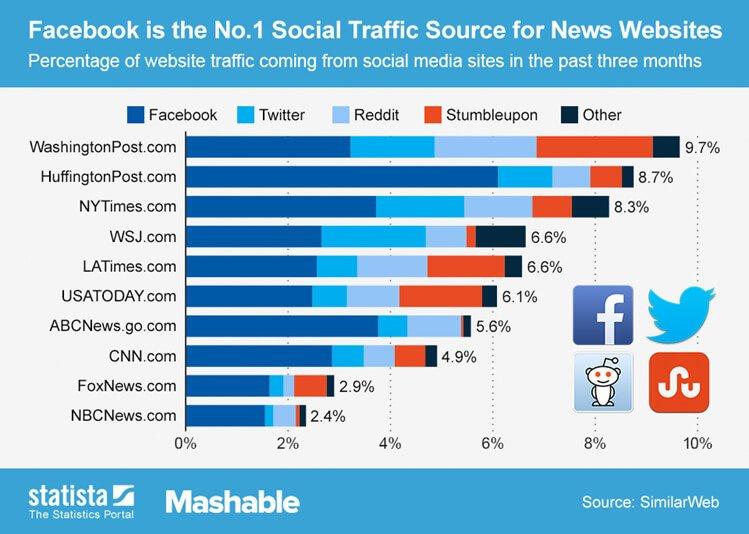 Social Media Society - VisualwebzCom - Renton-WA-98058 - Facebook-Marketing