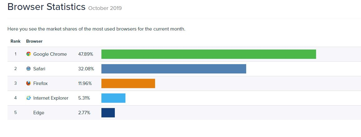 Borwser Stats Oct 2019 - Web Browsers