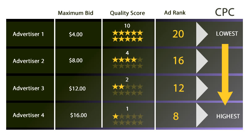 Google Adwords - Lower CPC based on higher quality scores.