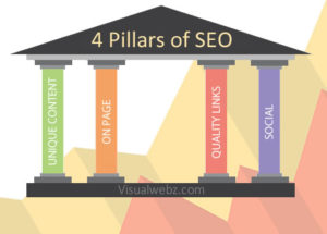 Seattle SEO Company - 4 Key Pillars of SEO