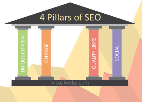 4 Key Pillars of SEO