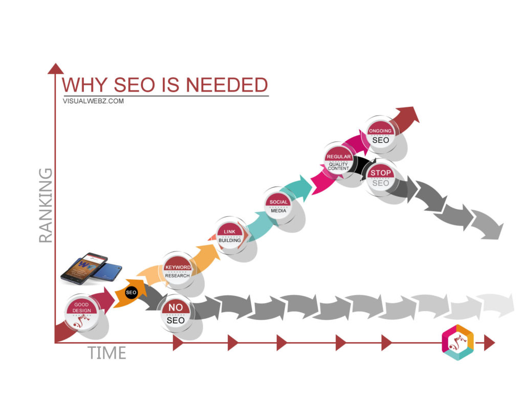 How SEO Works - Infographic From Visualwebz LLC
