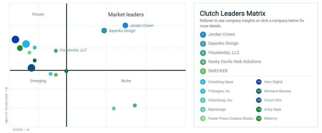 WordPress Developer ranked top 3 in Seattle