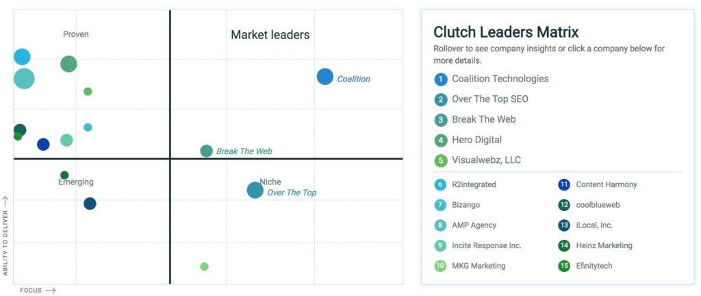 Seattle small business website design leader matrix