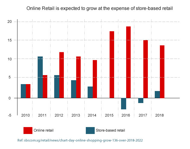 Online retailing growth - Micro-animations