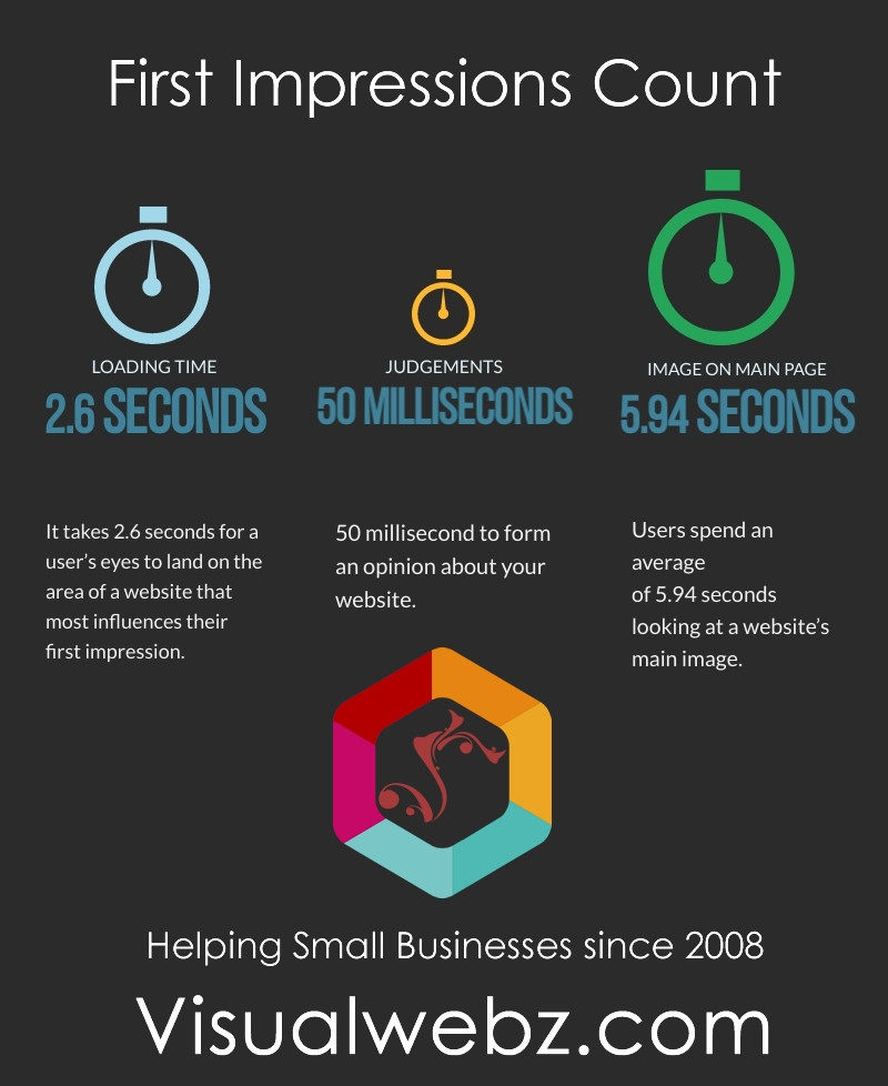 First Impressions Count Visualwebz Seattle Web Design - Seattle Small Business Website Design
